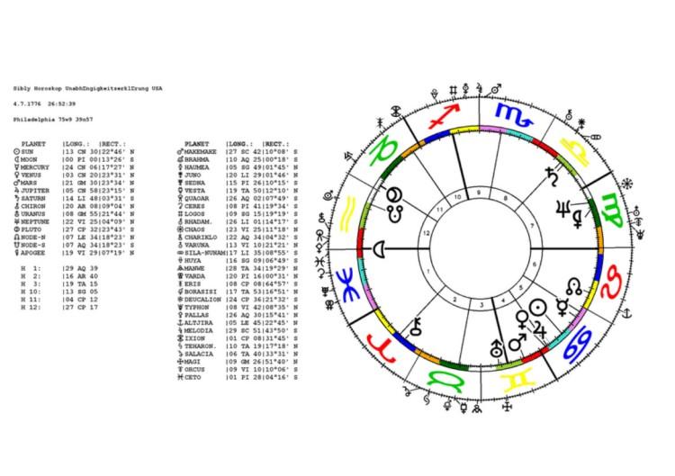 sibly_horoskop_unabhingigkeitserklirung_usa